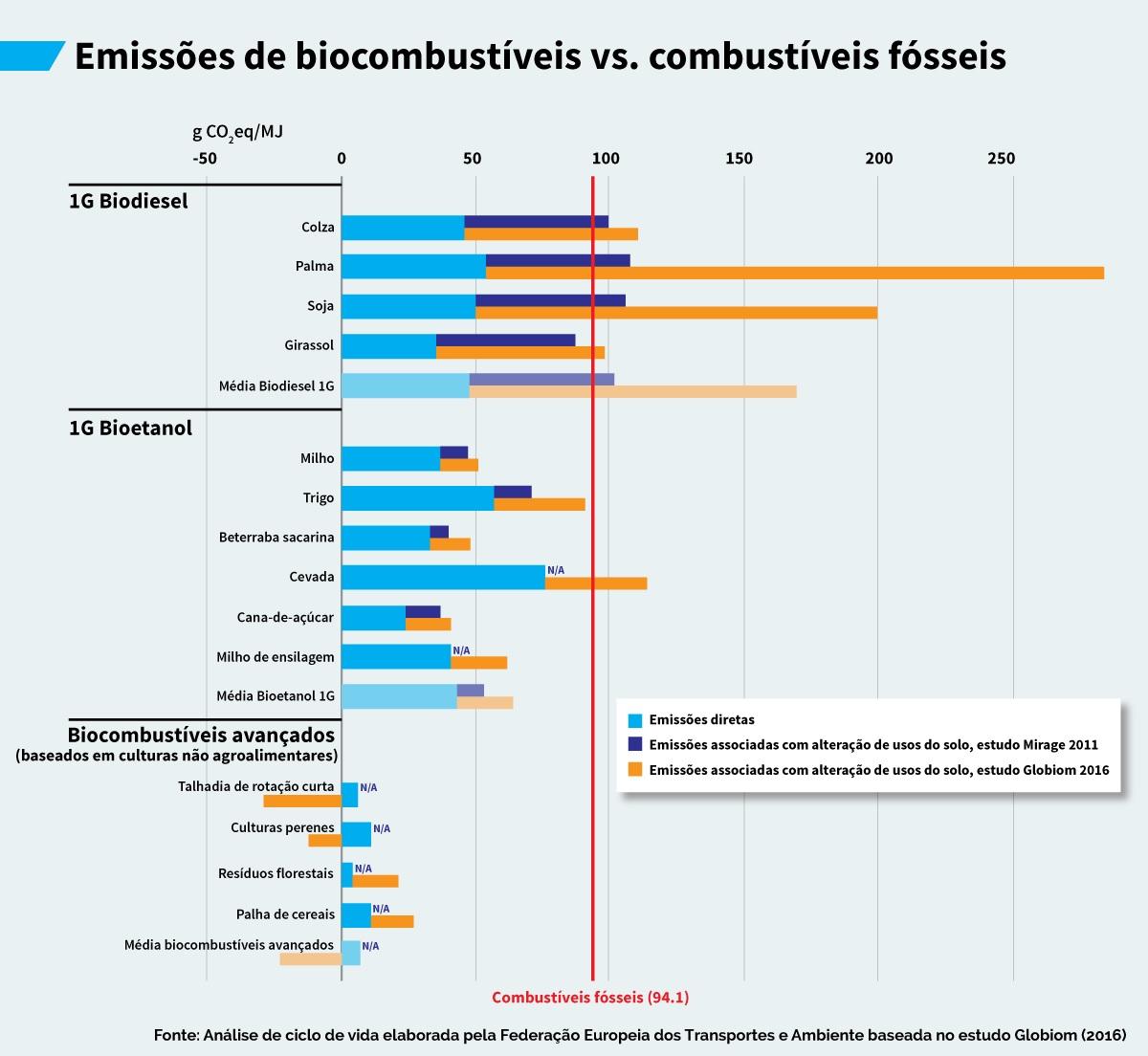 Emissões de biocombustíveis