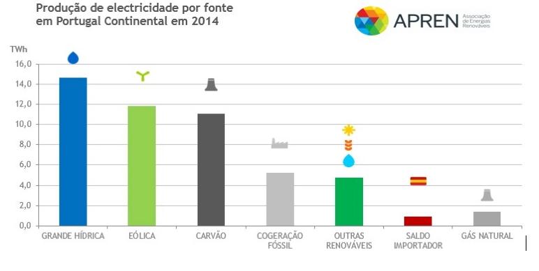 grafico renovaveis1