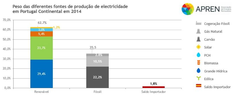 grafico renovaveis2